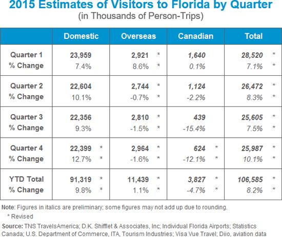 nombre de touristes en floride en 2015
