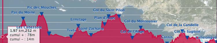denivele de la course utlimate race entre aix en provence et les calanques de cassis