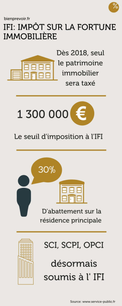 infographie, informations clés de l'IFI