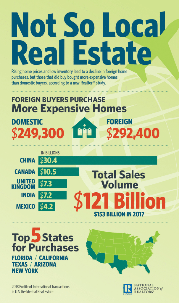 comportement et classement des acheteurs etrangers aux usa dans l'immobilier