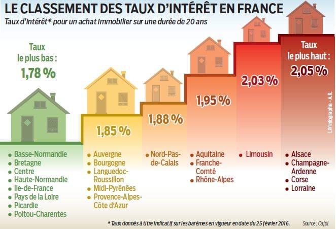 quels sont les meilleurs taux d'interet en france pour un achat immobilier locatif