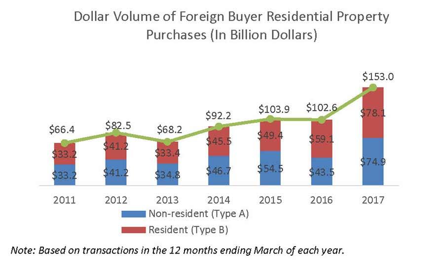 evolution des investissements immobiliers aux USA 2011 - 2017 (résidents et non résidents)