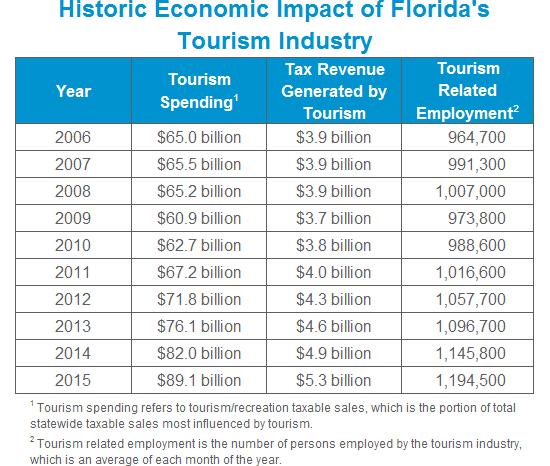 historic-economic-impact
