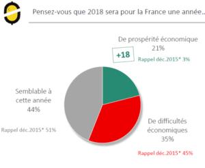 barometre odoxa moral des français pour 2018