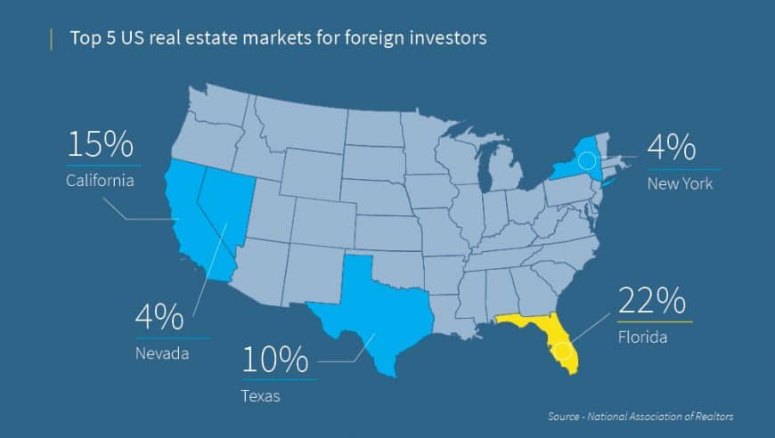 investir dans l'immobilier aux états unis