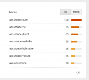 """quelles sont les tendances de recherche du mot """"assurance"""" sur Google ?"""