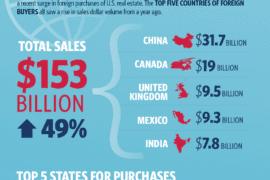 investissements étrangers dans l'immoblier américain