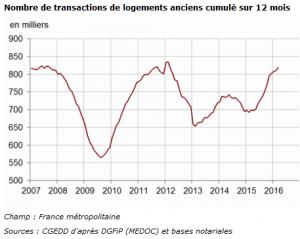 evolution vente de logements anciens en France